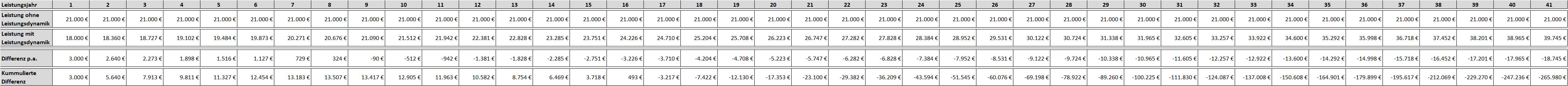 BU-Renten Verlauf bei Leistungssteigerung von 2%