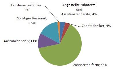 Angestellte in Zahnarztpraxis, Personalkosten Zahnarztpraxis Mitarbeiter, Helferinnen, ZMF, ZMV in Zahnarztpraxis