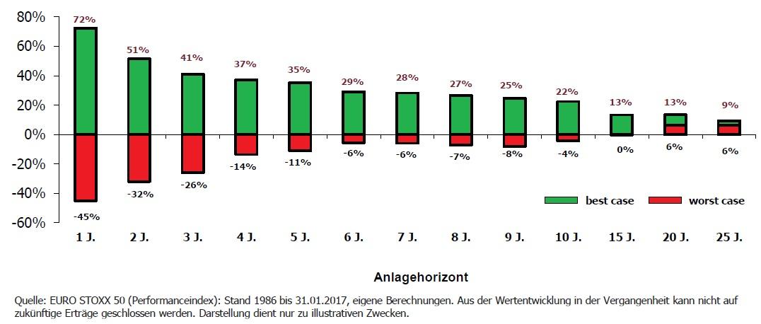 Geldanlage-Zahnarzt-Wertentwicklungsspannen-Europäische-Aktien-seit-1986-bis-heute.jpg